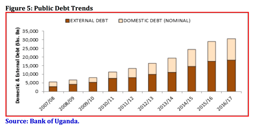 Uganda Debt Trend